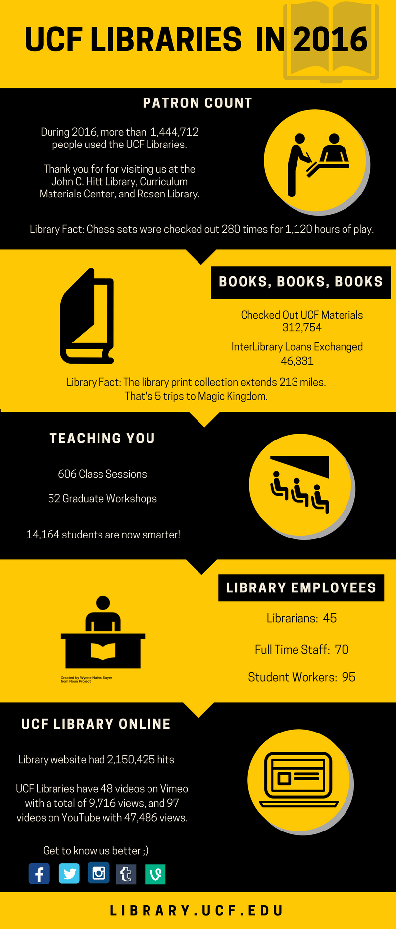 UCF library in 2016 infographic