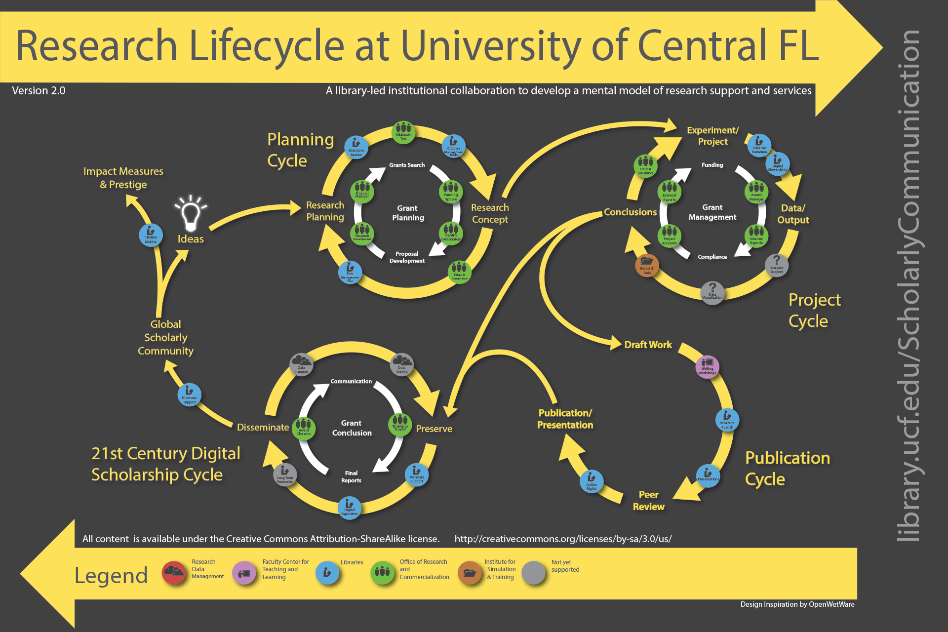 Image result for research lifecycle at university of central florida